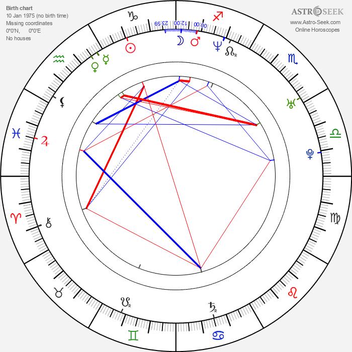 Alexis Loret - Astrology Natal Birth Chart
