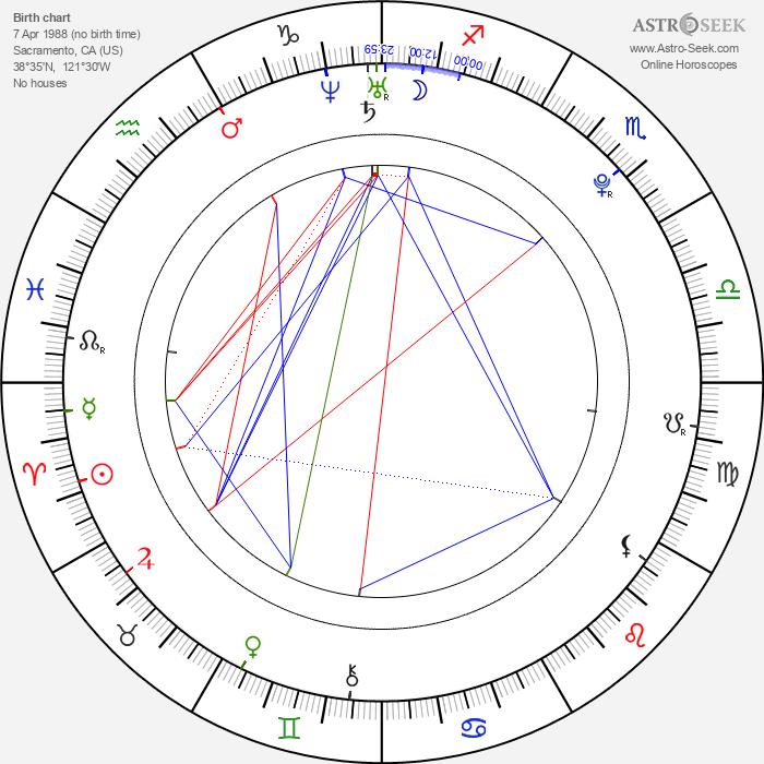 Alexis Love - Astrology Natal Birth Chart