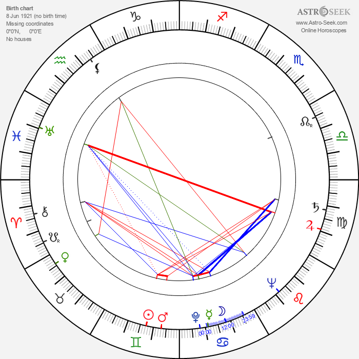 Alexis Smith - Astrology Natal Birth Chart