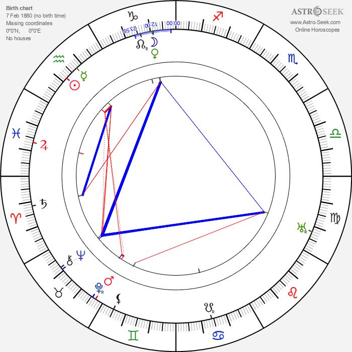 Alf Blutecher - Astrology Natal Birth Chart