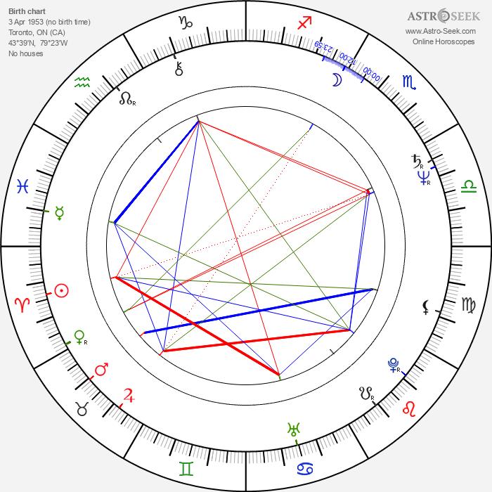 Alf Humphreys - Astrology Natal Birth Chart