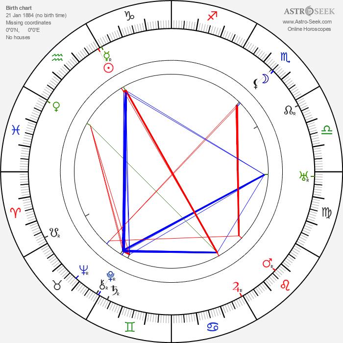 Alf Zengerling - Astrology Natal Birth Chart