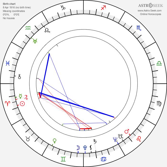 Alfie Bass - Astrology Natal Birth Chart