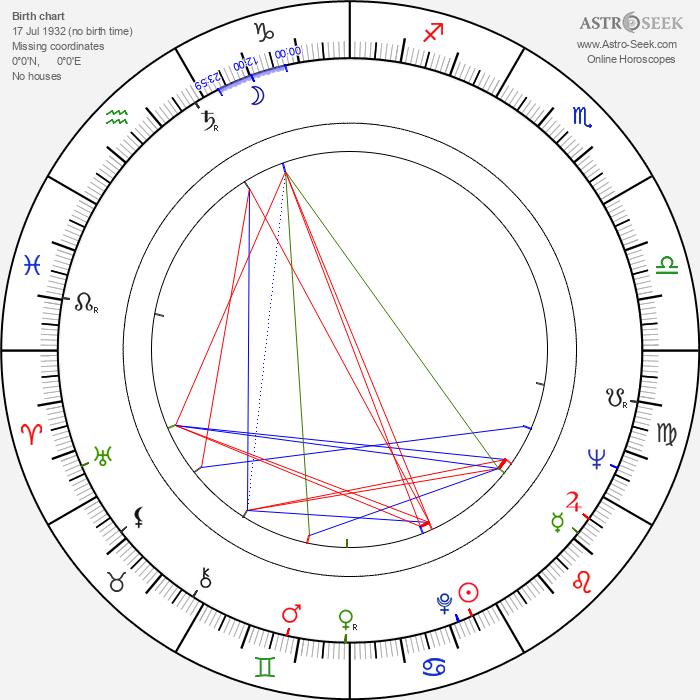 Alfio Caltabiano - Astrology Natal Birth Chart