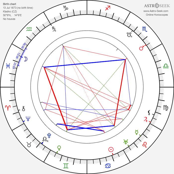 Alfons Breska - Astrology Natal Birth Chart