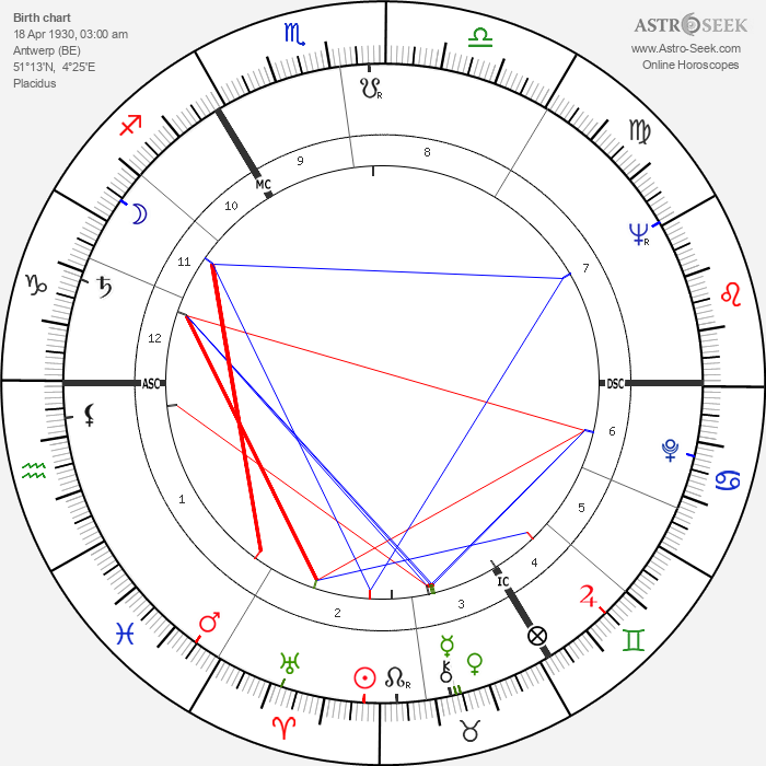Alfons Martin - Astrology Natal Birth Chart