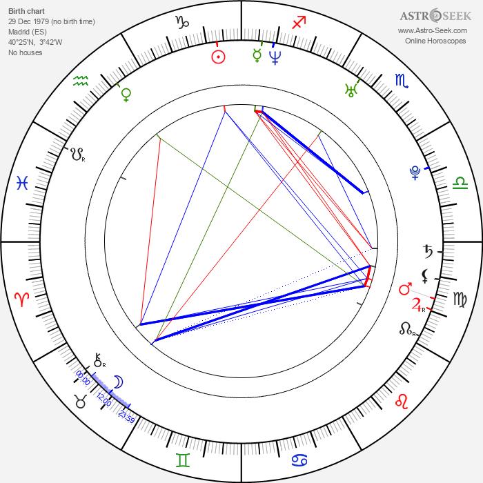 Alfonso Bassave - Astrology Natal Birth Chart