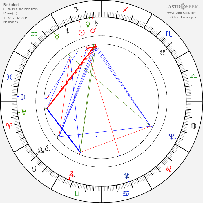 Alfonso Brescia - Astrology Natal Birth Chart