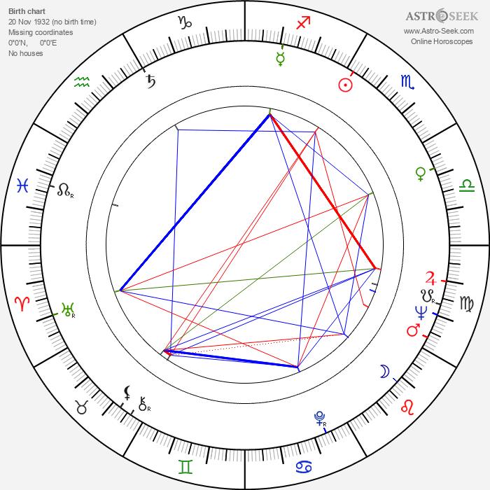 Alfonso De Grazia - Astrology Natal Birth Chart