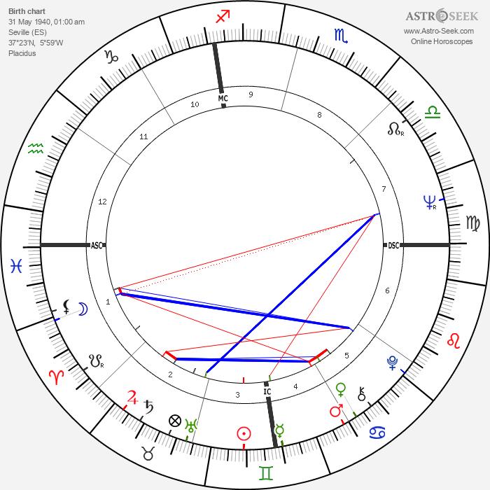 Alfonso Guerra - Astrology Natal Birth Chart