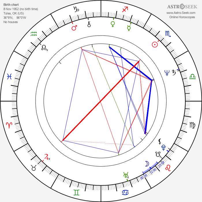 Alfre Woodard - Astrology Natal Birth Chart