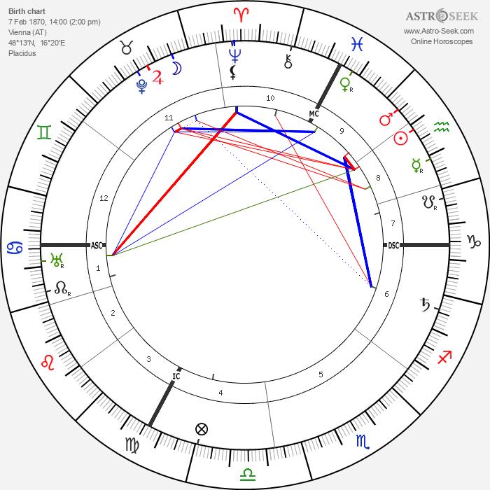 Alfred Adler - Astrology Natal Birth Chart