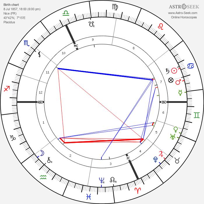 Alfred Binet - Astrology Natal Birth Chart