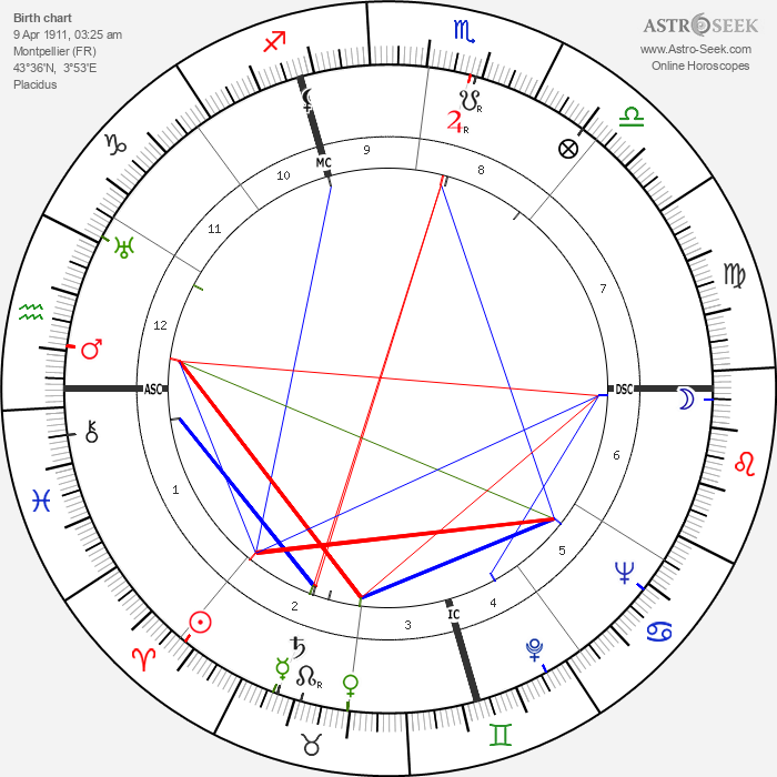 Alfred Coste-Floret - Astrology Natal Birth Chart