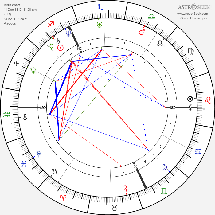 Alfred de Musset - Astrology Natal Birth Chart