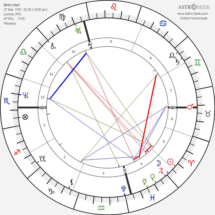 Alfred de Vigny - Astrology Natal Birth Chart