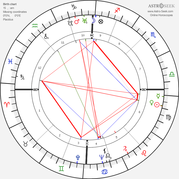 Alfred Delp - Astrology Natal Birth Chart