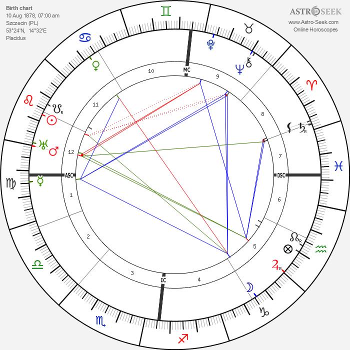 Alfred Döblin - Astrology Natal Birth Chart