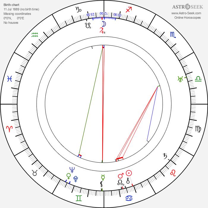 Alfred E. Green - Astrology Natal Birth Chart