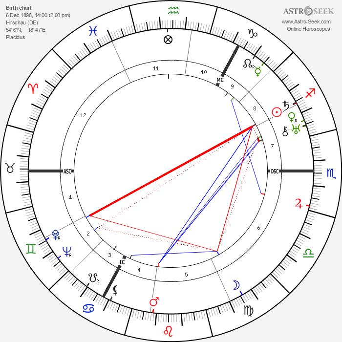 Alfred Eisenstaedt - Astrology Natal Birth Chart