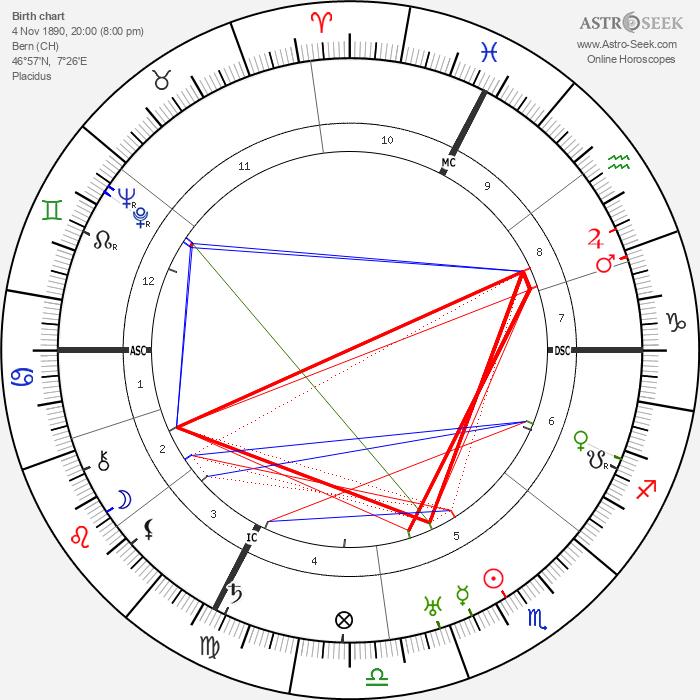 Alfred Fankhauser - Astrology Natal Birth Chart