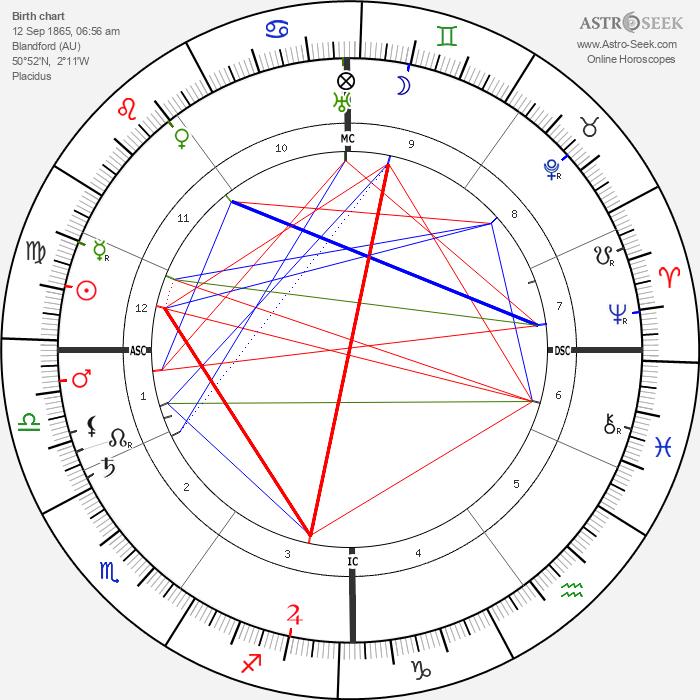 Alfred Fripp - Astrology Natal Birth Chart