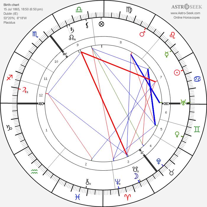 Alfred Harmsworth - Astrology Natal Birth Chart