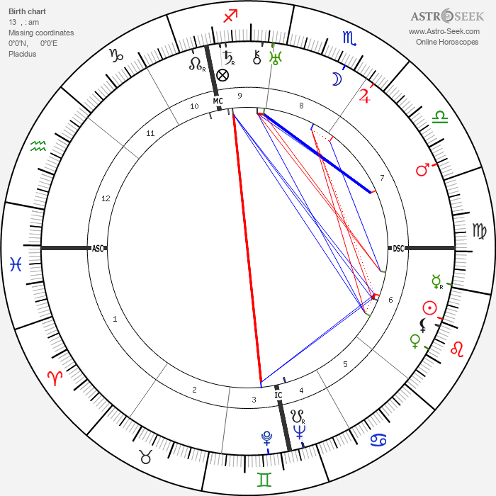 Alfred Hitchcock - Astrology Natal Birth Chart