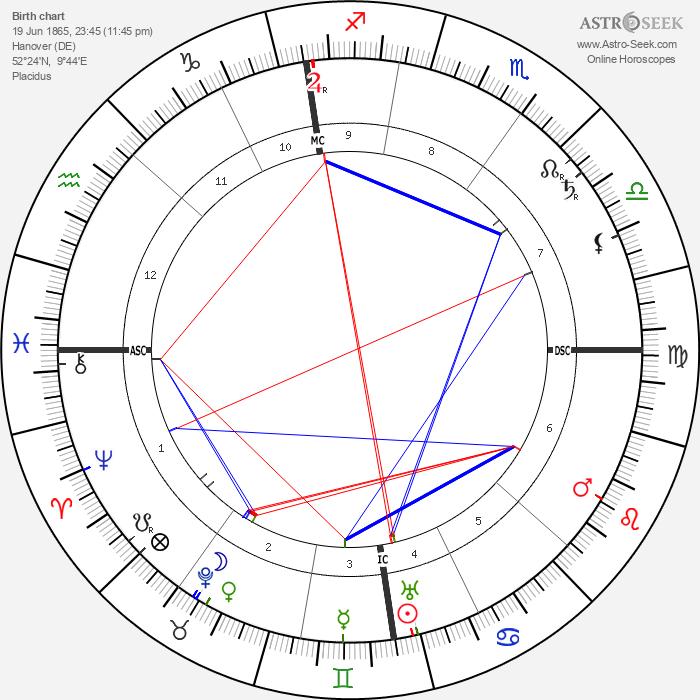 Alfred Hugenberg - Astrology Natal Birth Chart