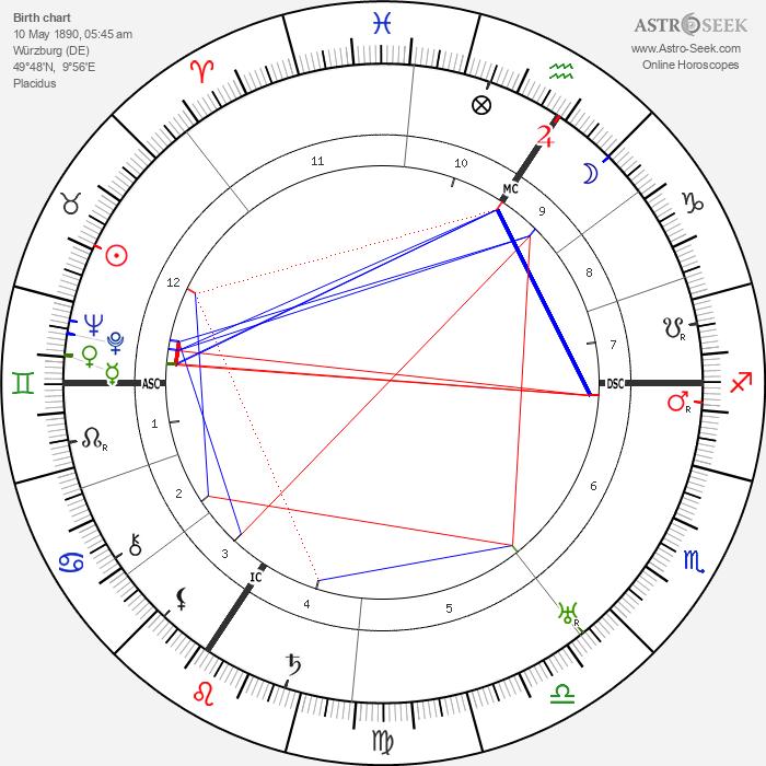 Alfred Jodl - Astrology Natal Birth Chart