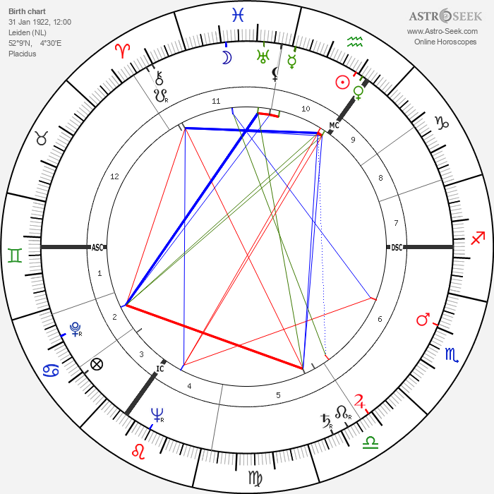 Alfred Karl Kossmann - Astrology Natal Birth Chart