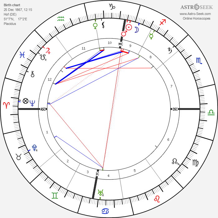 Alfred Kerr - Astrology Natal Birth Chart