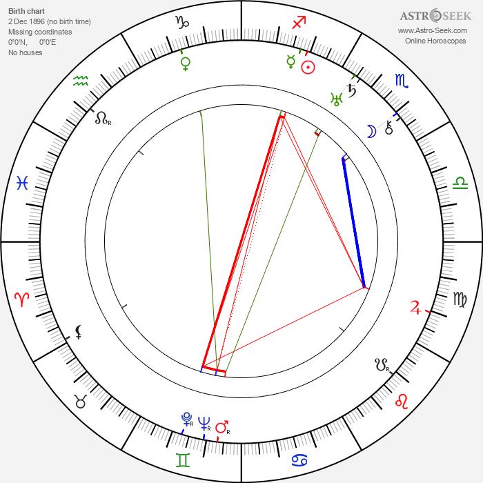 Alfred L. Werker - Astrology Natal Birth Chart