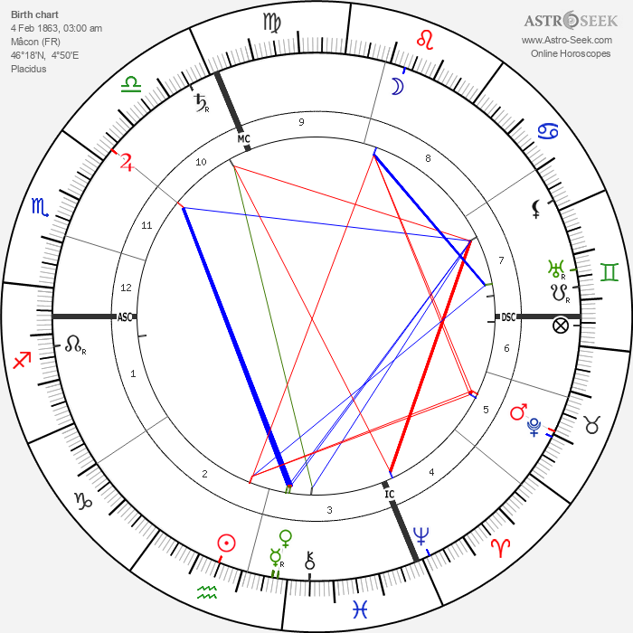 Alfred Lacroix - Astrology Natal Birth Chart