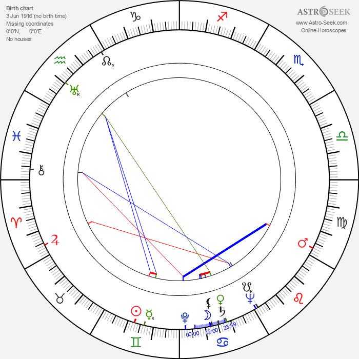 Alfred Lewis Levitt - Astrology Natal Birth Chart