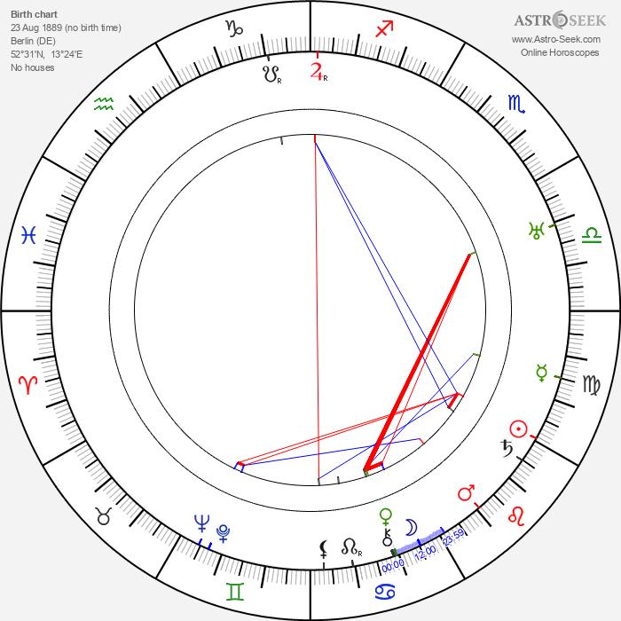 Alfred Lichtenstein - Astrology Natal Birth Chart