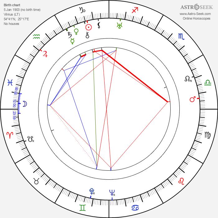 Alfred Lodzinski - Astrology Natal Birth Chart