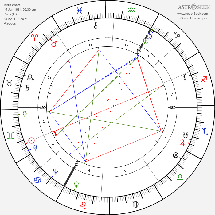 Alfred Loewenguth - Astrology Natal Birth Chart