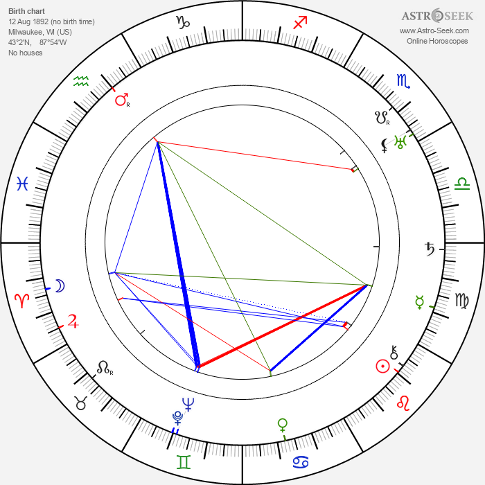 Alfred Lunt - Astrology Natal Birth Chart