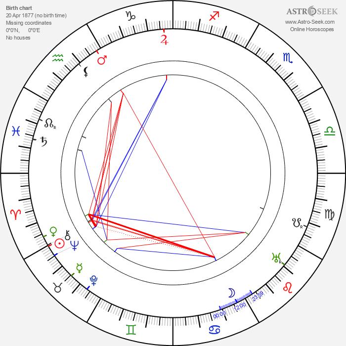 Alfred Machin - Astrology Natal Birth Chart