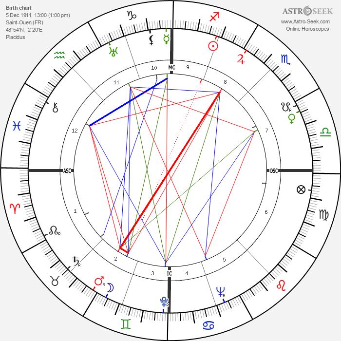 Alfred Manessier - Astrology Natal Birth Chart
