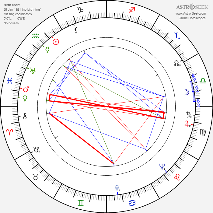 Alfred Marks - Astrology Natal Birth Chart