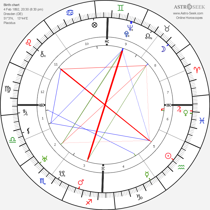 Alfred Max Grimm - Astrology Natal Birth Chart