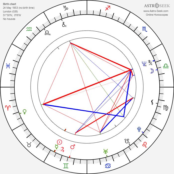 Alfred Molina - Astrology Natal Birth Chart