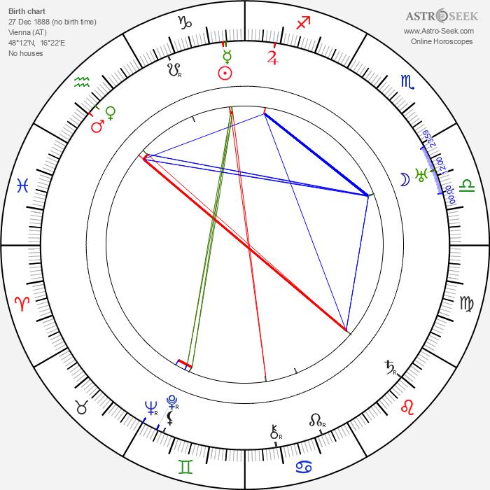 Alfred Neugebauer - Astrology Natal Birth Chart