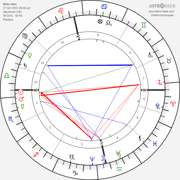 Alfred Nobel - Astrology Natal Birth Chart