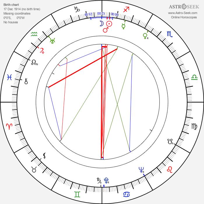 Alfréd Radok - Astrology Natal Birth Chart