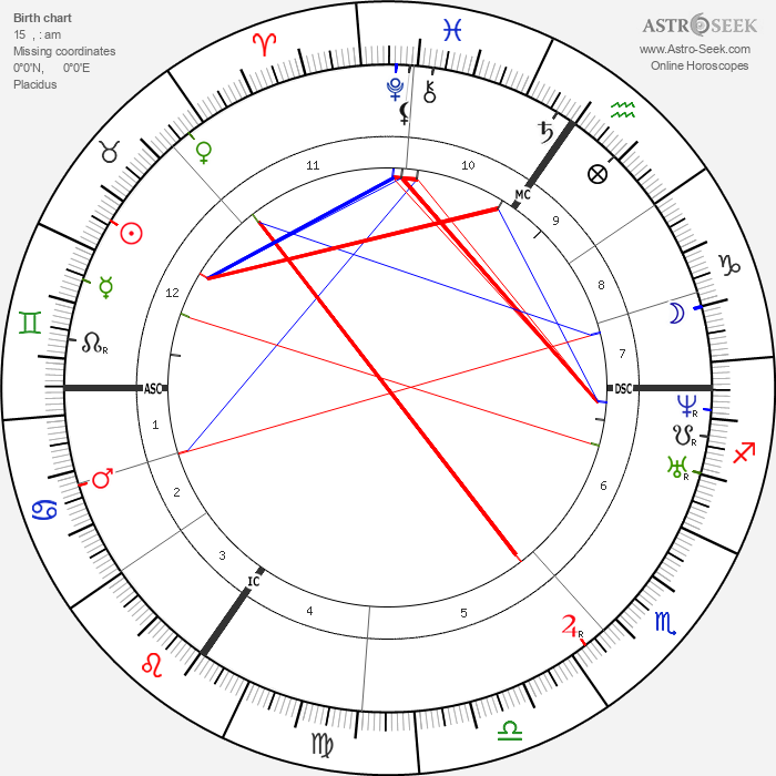 Alfred Rethel - Astrology Natal Birth Chart
