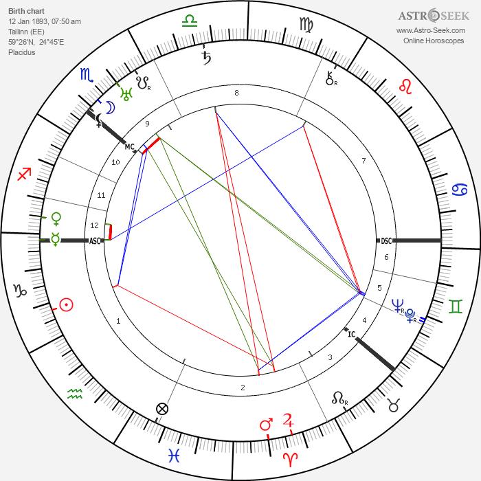 Alfred Rosenberg - Astrology Natal Birth Chart