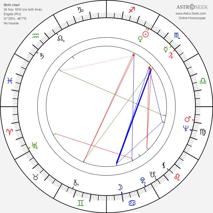 Alfred Schnittke - Astrology Natal Birth Chart